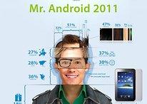 Portrait robot de l'utilisateur type Android