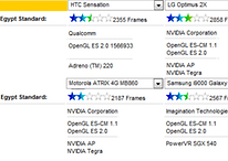 HTC Sensation im Grafikbenchmarkvergleich