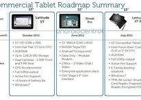 "[Gerücht] Dells 10"" Honeycomb Tablet heißt ""Streak Pro"", kommt im Juni"