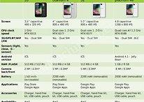 [Update] Archos : 3 nouveaux smartphones