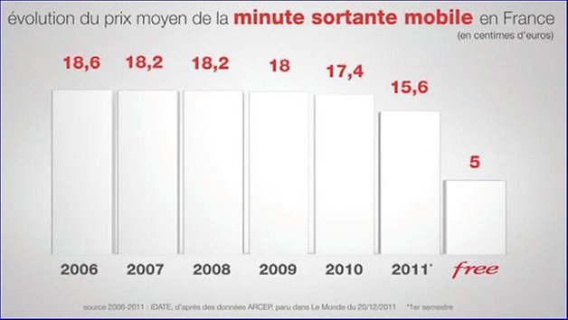 Evolution prix minute mobile