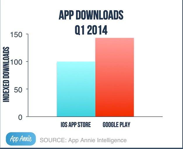 app store google play amazon appstore 2