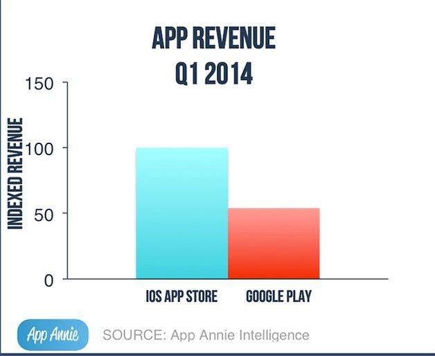 app store google play amazon appstore 3