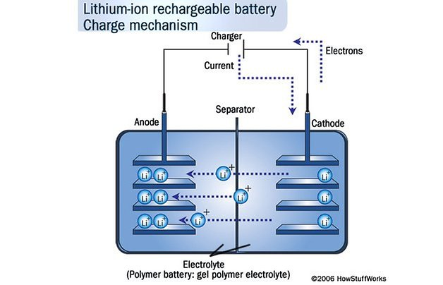 batterie smartphone lithium charge