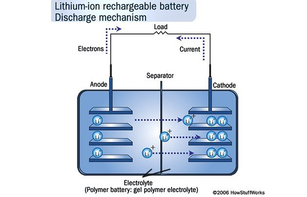 batterie smartphone lithium discharge