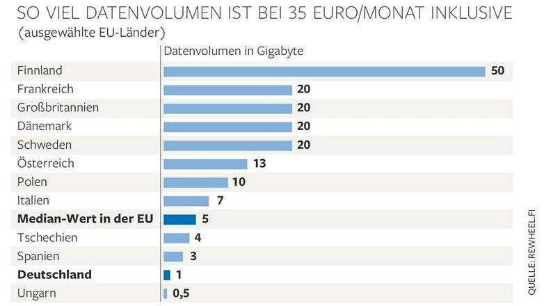 forfait donnees europe comparaison