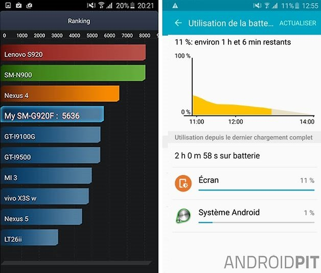 test samsung galaxy s6 test antutu batterie