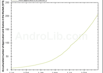 Bereits 200.000 Apps im Android Market