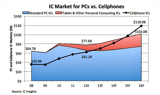 IC Insights Projected PC and Mobile Sales