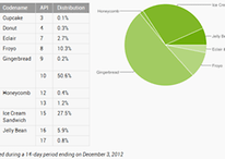 Fragmentação Android: ICS 27.5% e Jelly Bean 6.7%