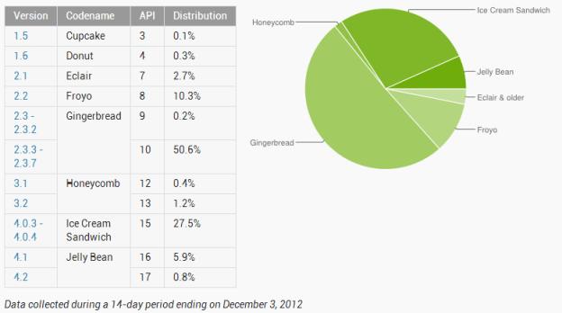 November Android Stats
