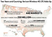 The Verizon 4G LTE Network is Two Years Old Today