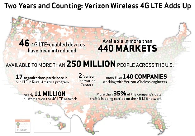 Verizon 4G LTE 2 Year Anniversary Demographic