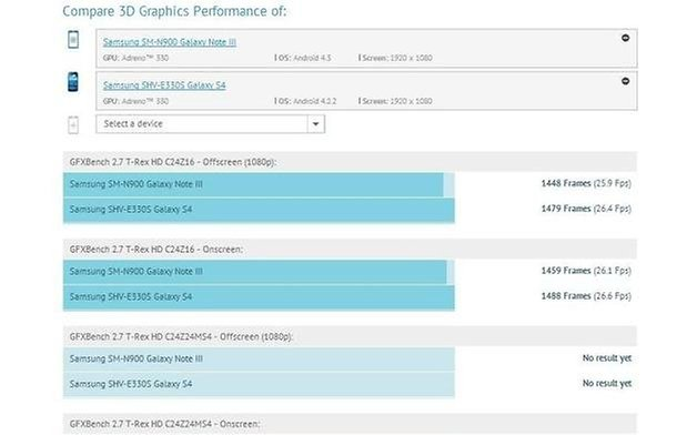 gsnote3 gfxbench