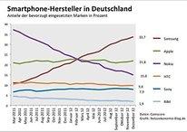 Smartphone-Verkäufe in Deutschland: Samsung legt zu, Apple stagniert