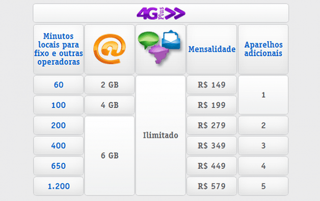 4gplus multivivo sp mg