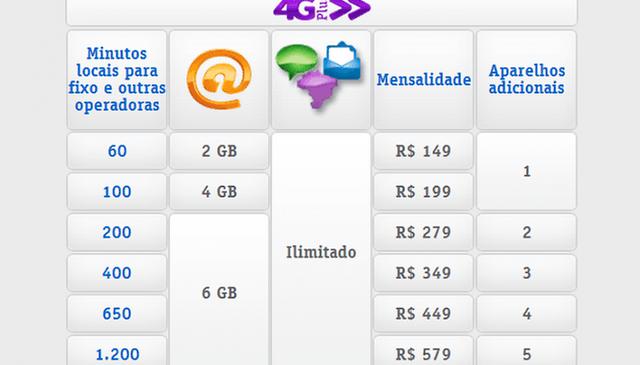 Vivo lança planos 4G para 7 capitais (atualizado)