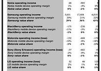 Apple e Samsung têm, juntas, 100% do lucro de smartphones