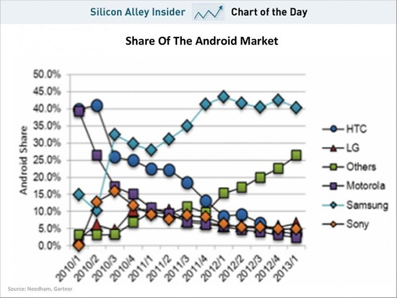 chart of the day android market share