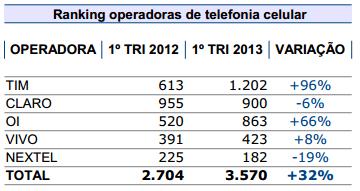 comparativo telefonia celular