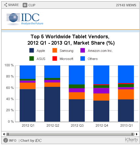 idc market share tablet