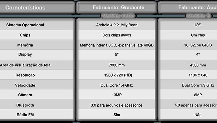 """Gradiente lança um iPhone """"melhor"""""""