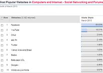 Google representa quase 22% de participaçao nas redes sociais no Brasil