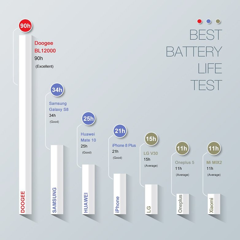 01 battery life test