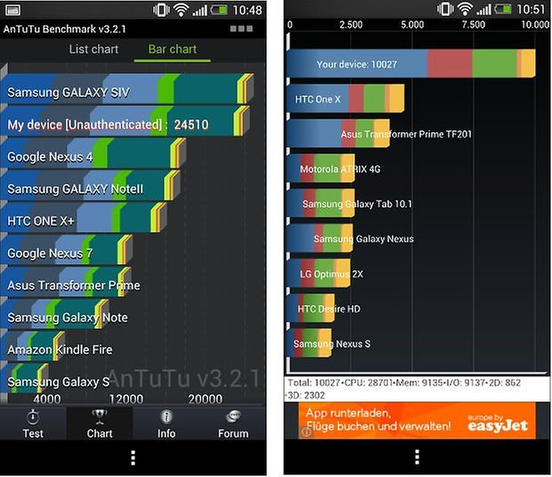 Benchmarks HTC One