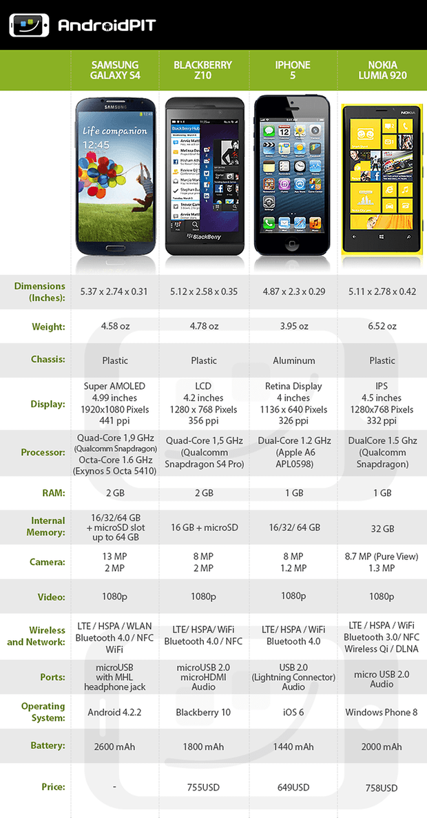 DataTable S4 BlackberryZ10 iPhone5 Lumia920 EN2