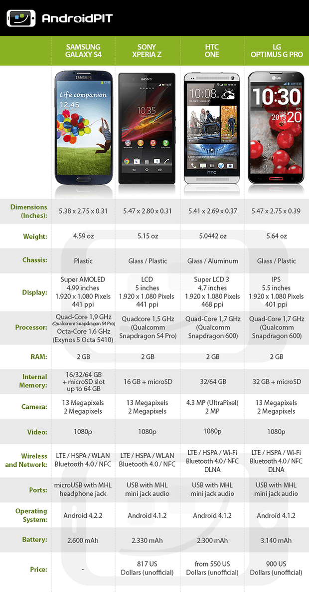 DataTable S4 One XperiaZ OprimusG EN