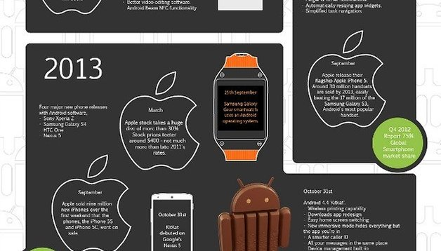 Happy Birthday Android! Infographic on the sweet evolution of Android