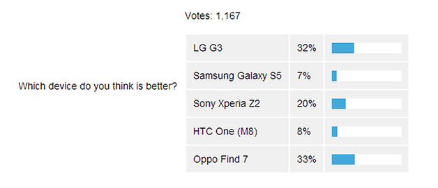 androidpit best device vote results