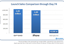 Droid Outsells iPhone?