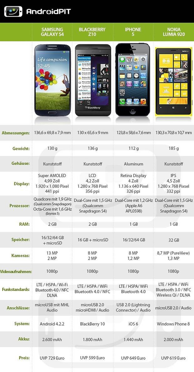 DataTable S4 BlackberryZ10 iPhone5 Lumia920 DE