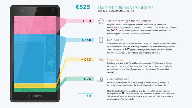 fairphone 2 cost breakdown hero2