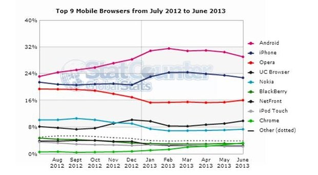 Mobile browsers