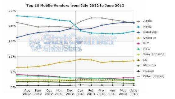 Mobile vendors smaller