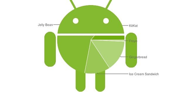 android distributopn figure new