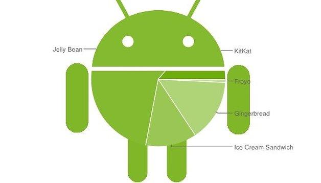 Android-Verbreitung: KitKat wächst und wächst und wächst