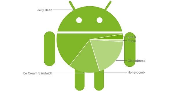 android distributopn figure2