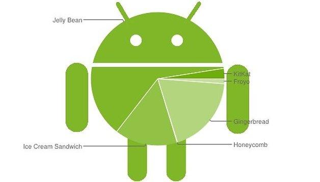 Android-Verbreitung: Jelly Bean wächst schneller als KitKat