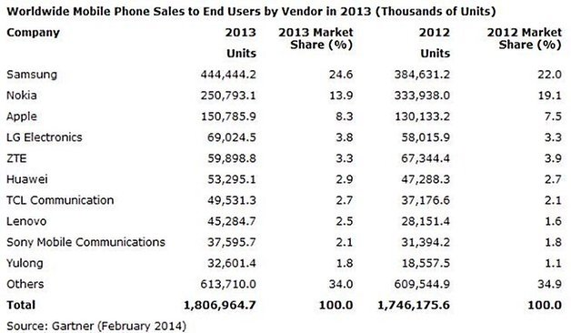 gartner mobile phones