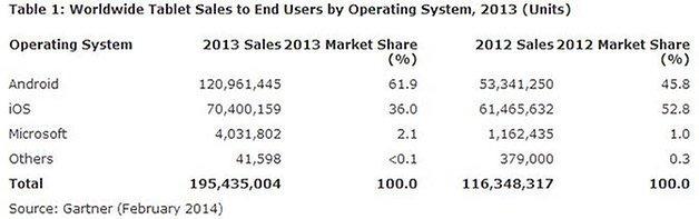 gartner tablet sales2 628