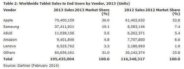 gartner tablet sales 628