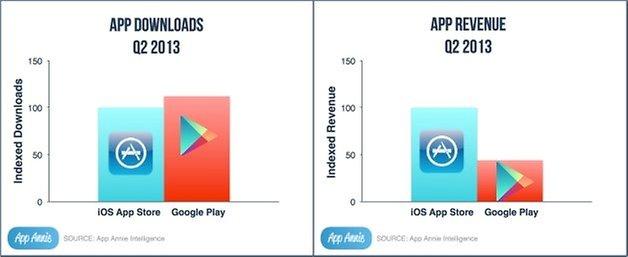 google play app store downloads