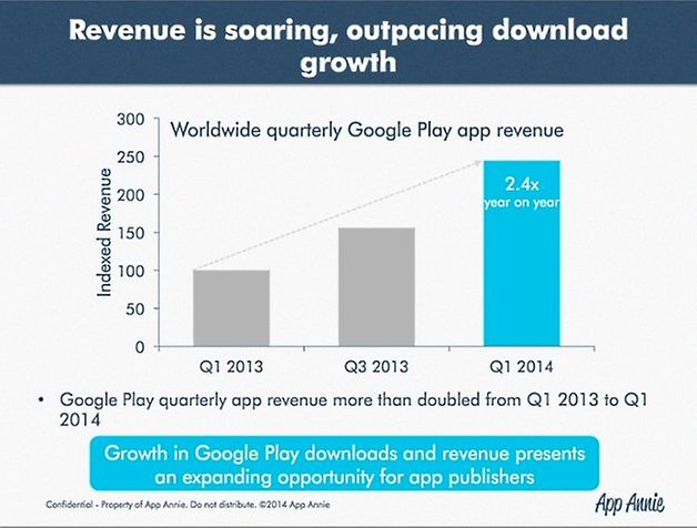 google play revenue2
