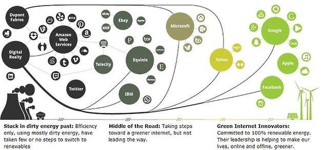 green tech companies