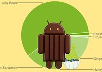 Android-Verbreitung: KitKat überholt Android 2.2 Froyo