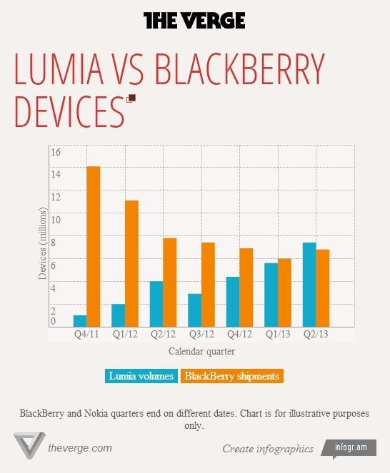 lumia blackberry verge
